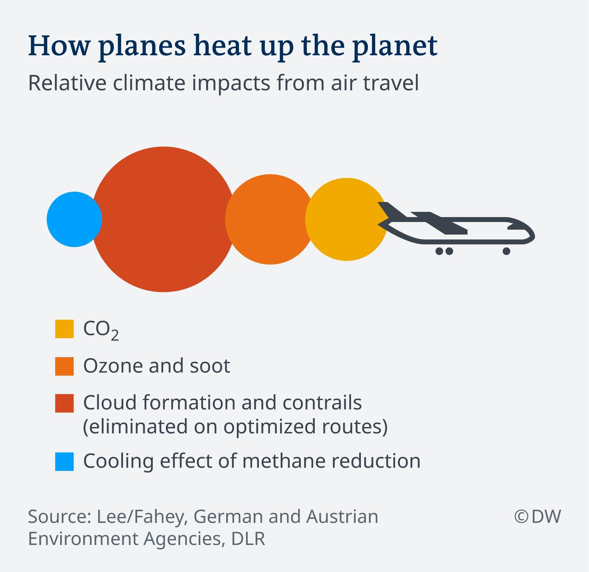 Flightnook - Airplane emissions - Source DW
