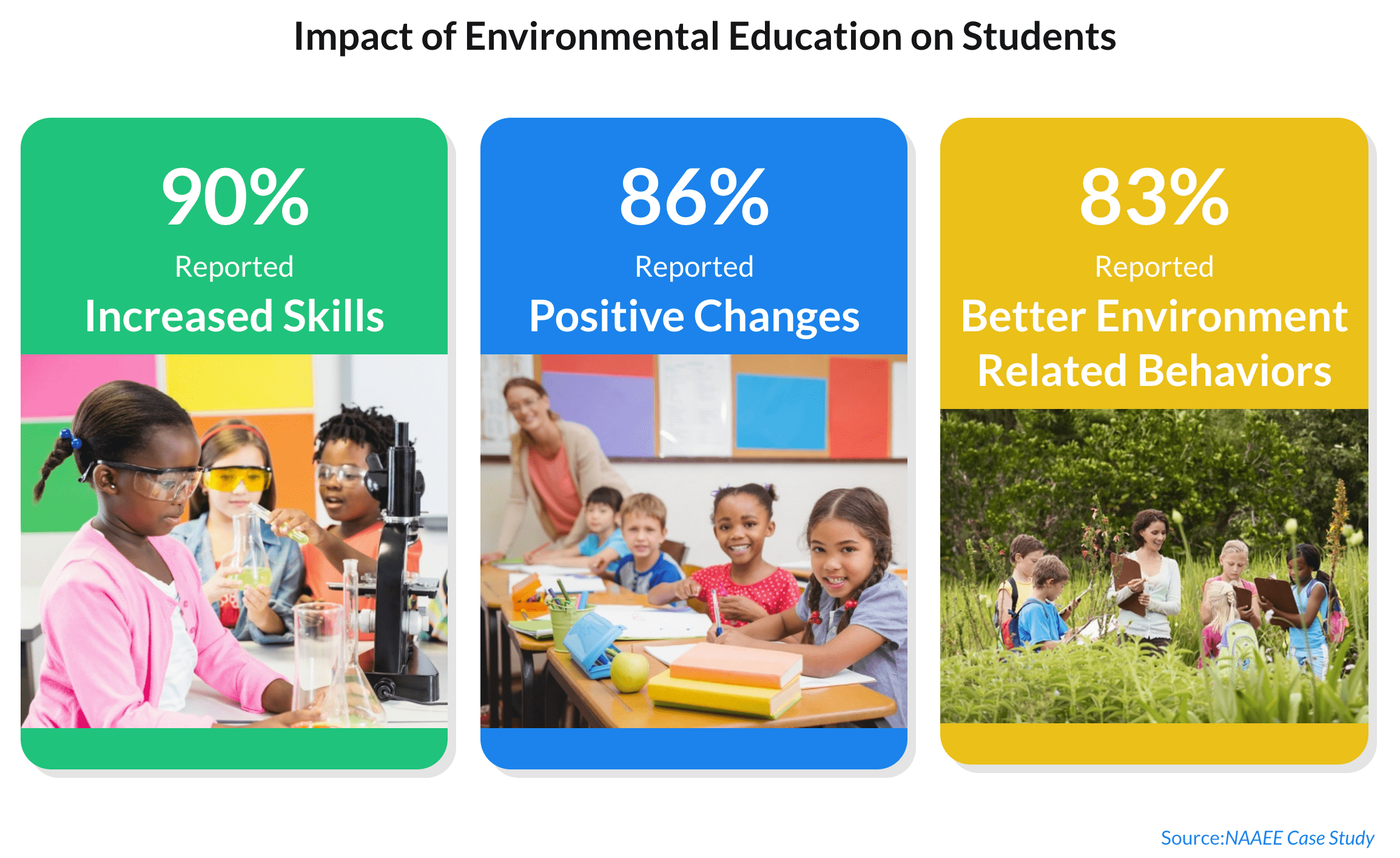 Impact of Environmental Education on Students