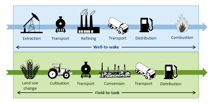 Fuel life cycle emissions
