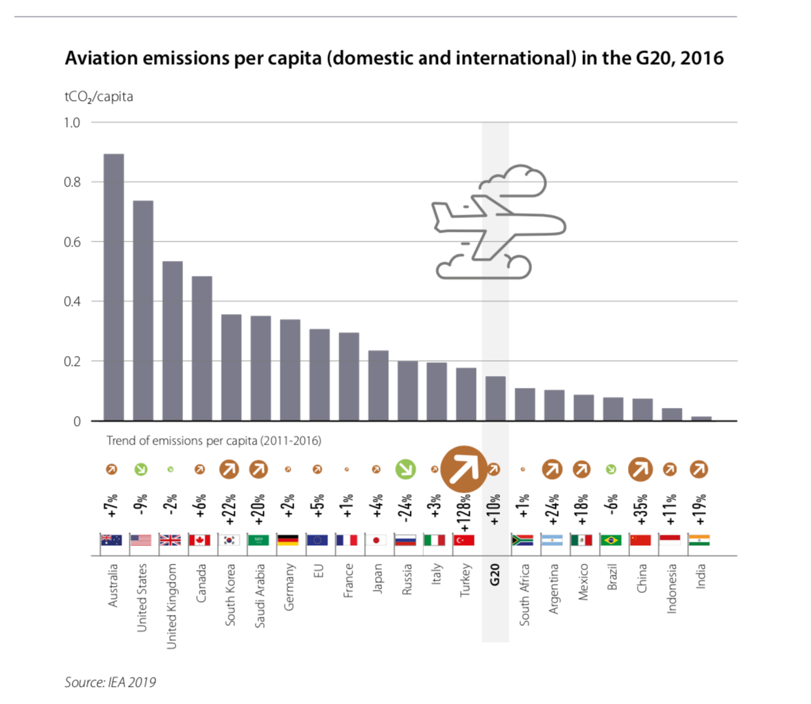 Flightnook - Aviation emissions per capita