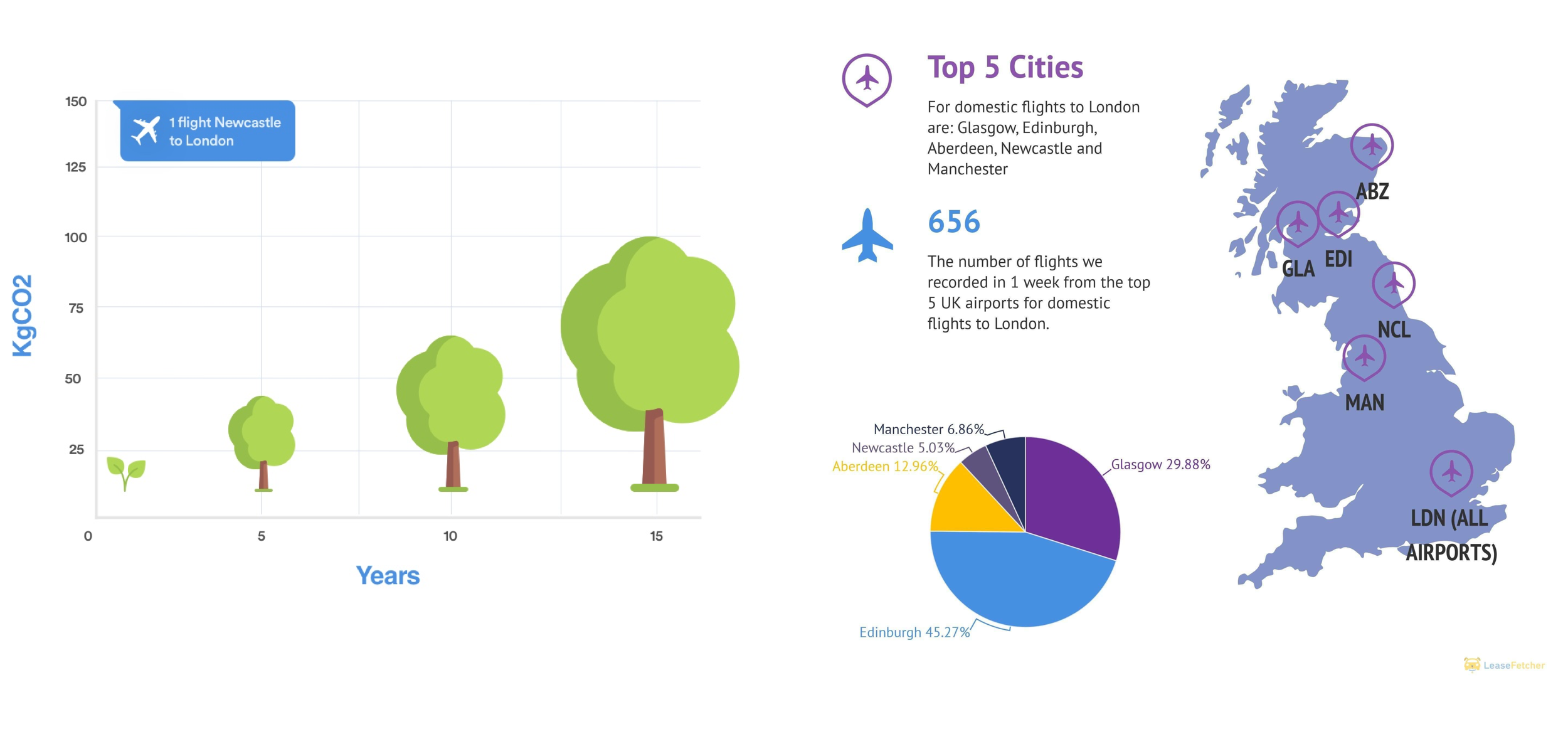 Flightnook-Leasefetcher+weekly+flights Tree carbon sequestration