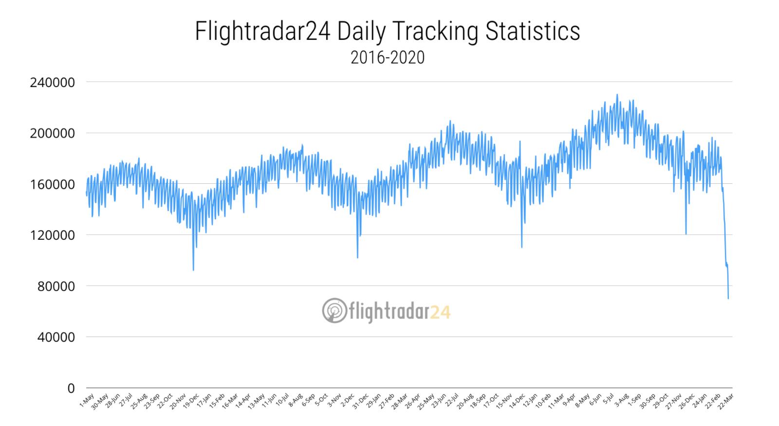 Flightnook - COVID19 Flight Radar 24