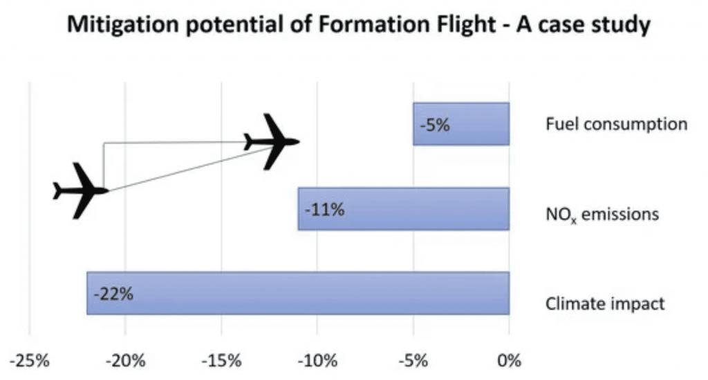 Flightnook_Flight formation