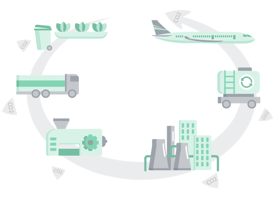 Waste based fuels life cycle -> cleaner jet fuel