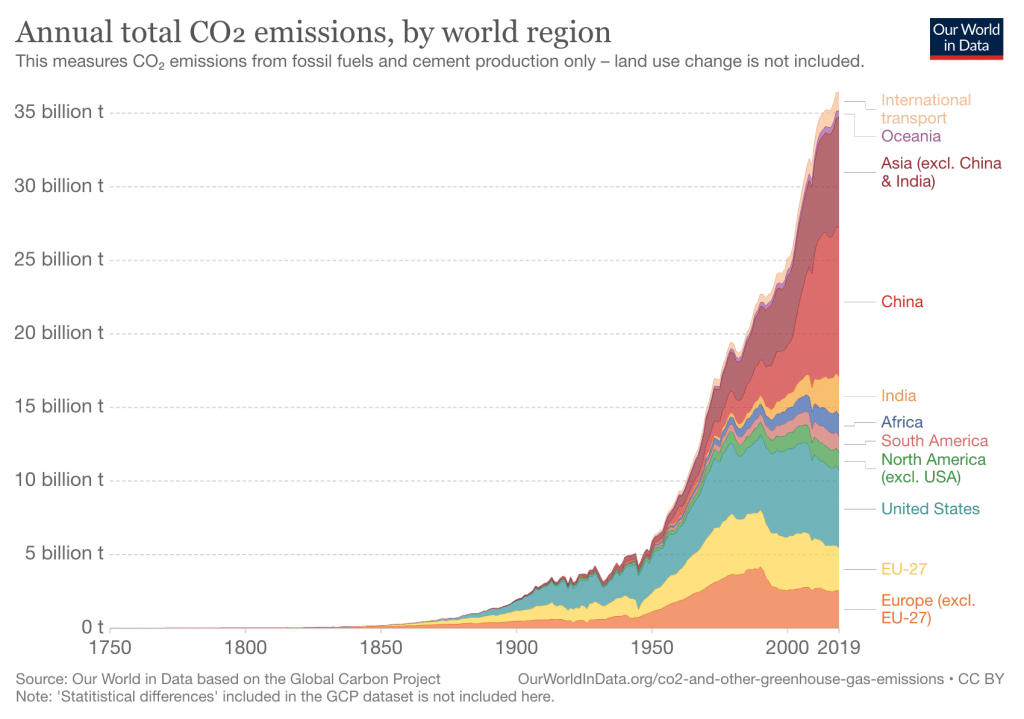 Annual global CO2 emissions