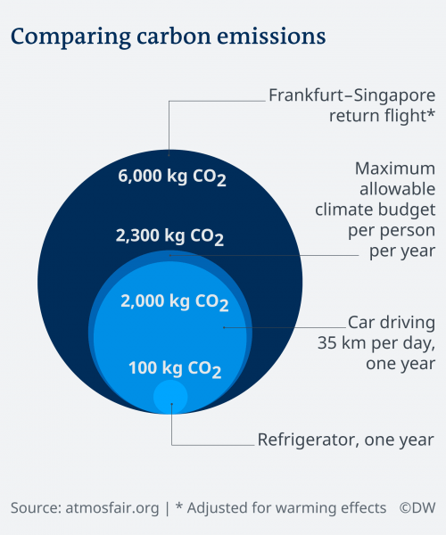 Comparing Carbon Emissions_Flightnook